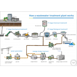 Poster wastewater treatment plant